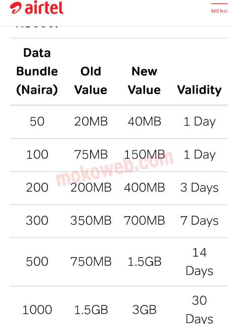 Airtel smartconnect double data bonus